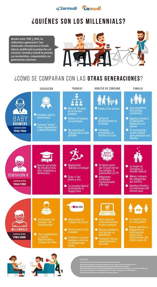 comparacion_generaciones