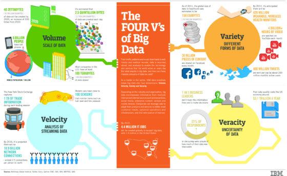 4Vs de big data